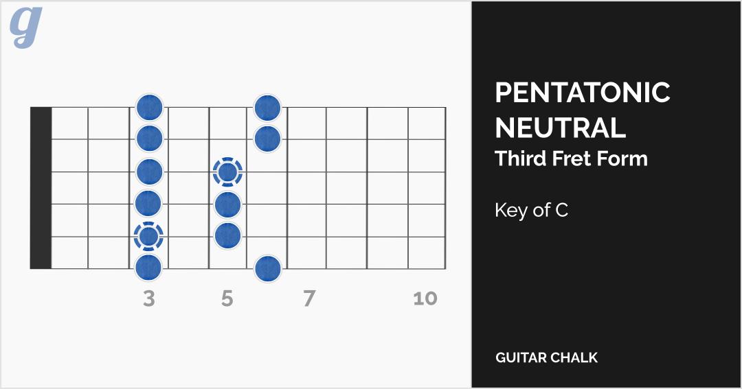 Best Guitar Scales