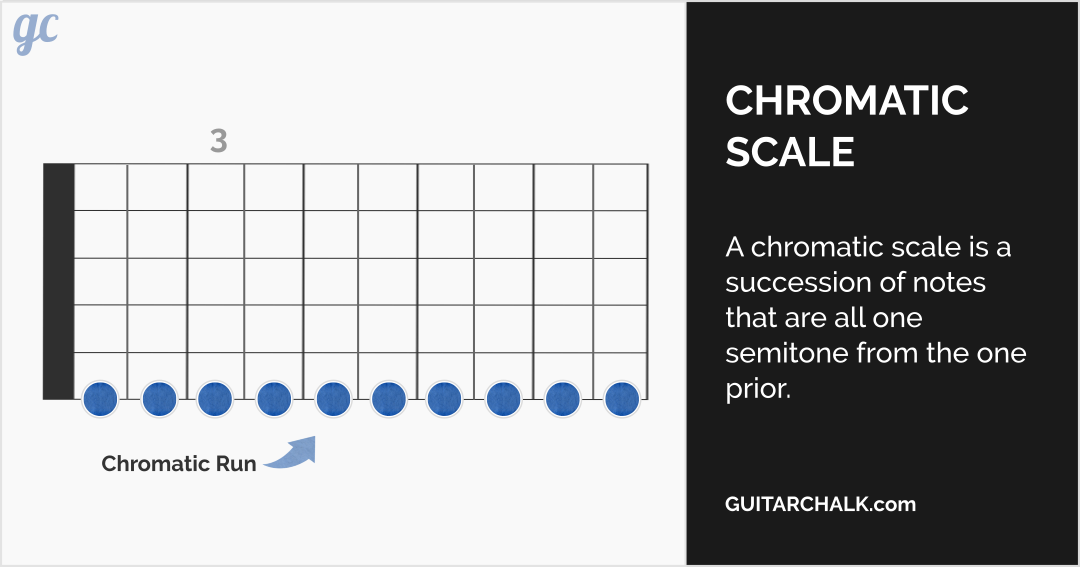 Guitar Scales Explained