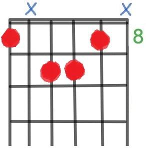 Jazz Guitar Chords
