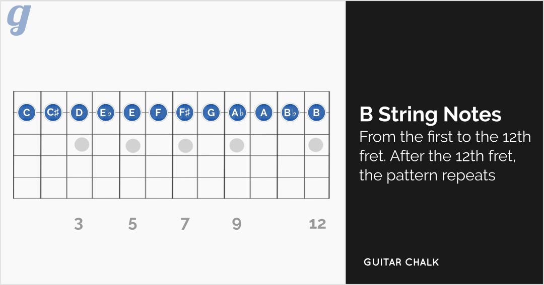 B String Notes