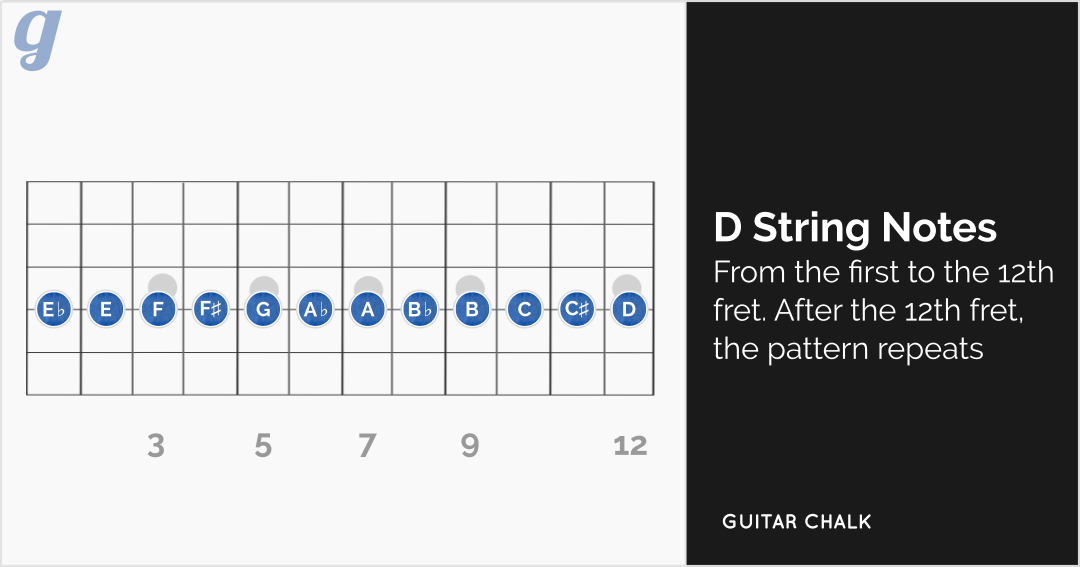 e string notes  quick and easy fretboard memorization