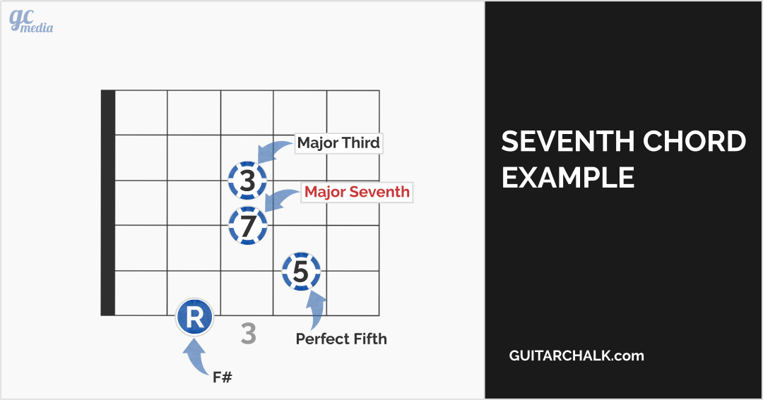 Seventh Chords Guitar