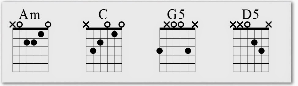 Radioactive Chords and Premium Guitar Tabs