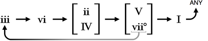 Chord Progression Diagram