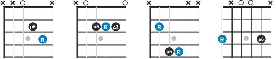 D, A, B and G Chord Progression Diagram