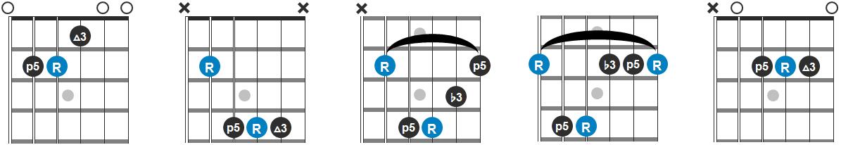 E, B, C#m, G#m and A Chord Progression Diagram