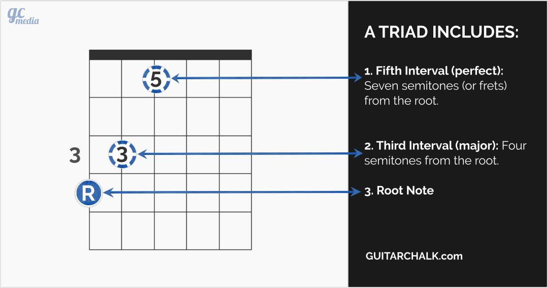 Article Guitar Chord Progression Theory With Screencast