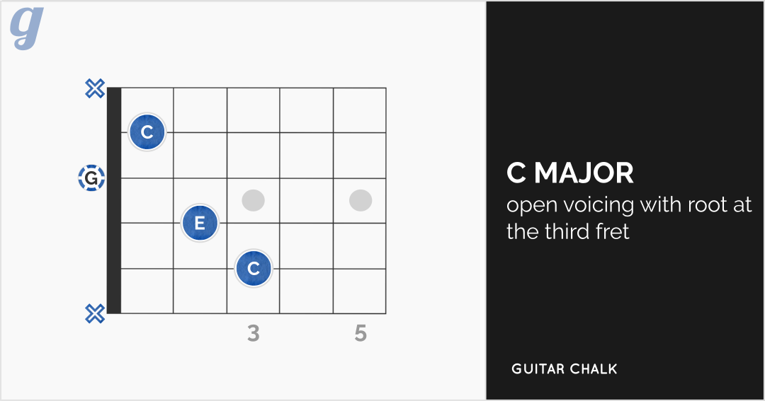 C Chord Guitar Finger Position Guide For Beginners Guitar Chalk