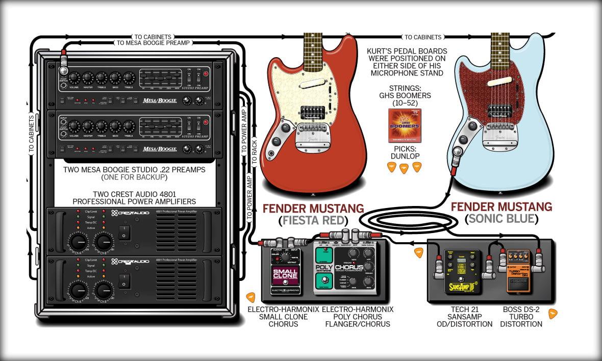 Kurt Cobain Amp Settings Chorus Amp Distortion Edition
