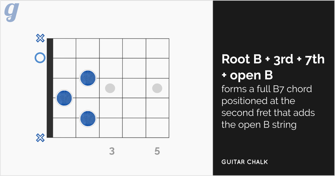 B7 Chord Charts Exercises And Quick Guitar Lesson
