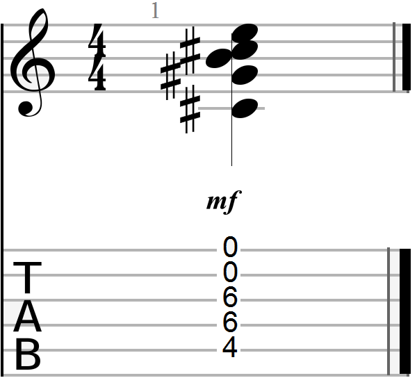 C Sharp Minor Guitar Chords: Basic Theory and Application