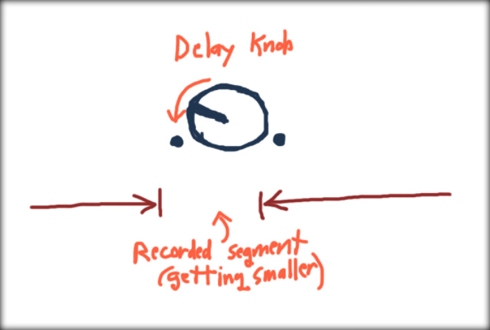 Impact of the Delay knob on the Effects Timing