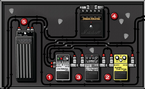 Jonny Greenwoods Pedalboard from the 90s