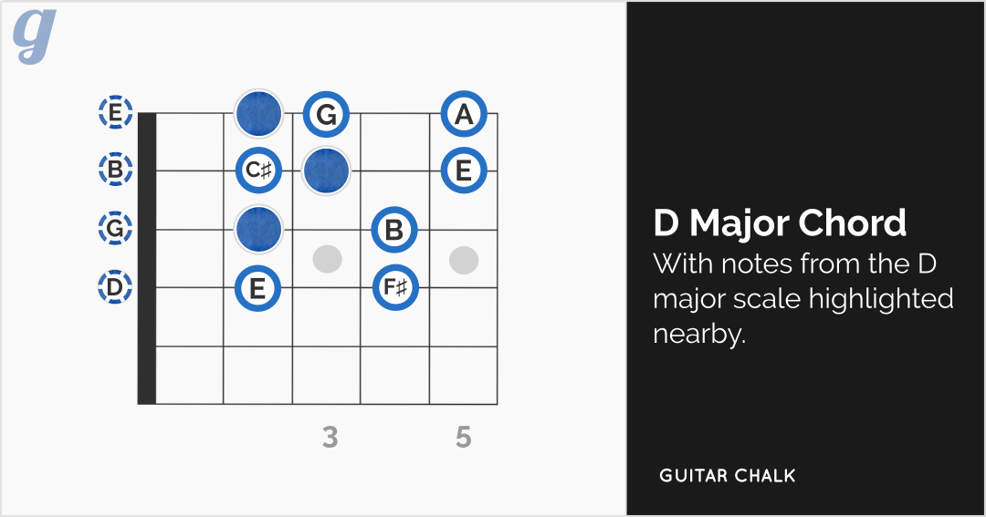 Building Harmonic Variety into the D Major Chord Shape | Guitar Chalk