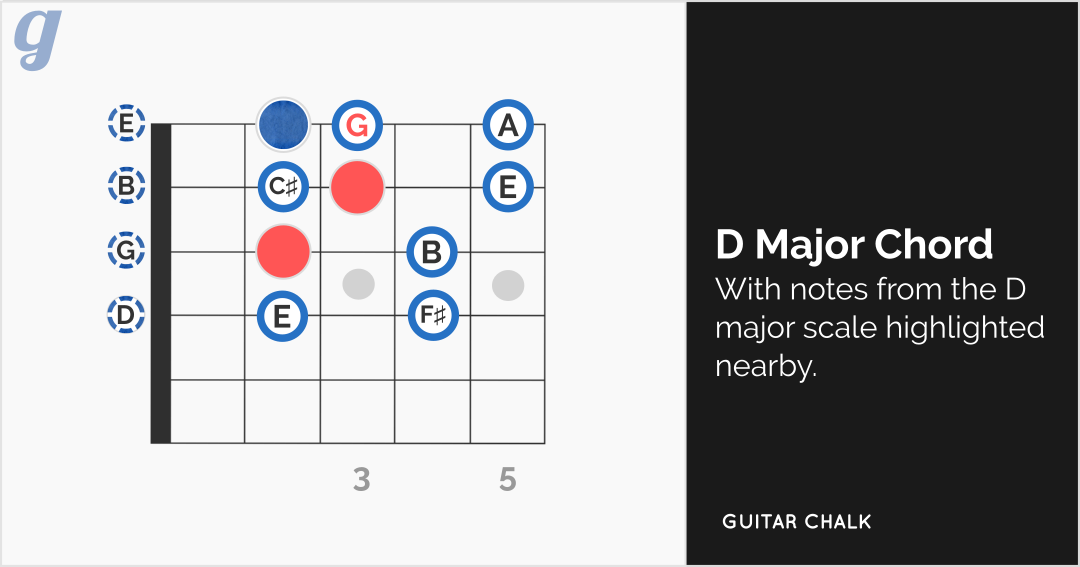 d-major-scale-notes-near-the-open-d-major-chord-3