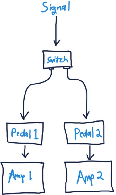 Dual Pedalboard and Amp Diagram