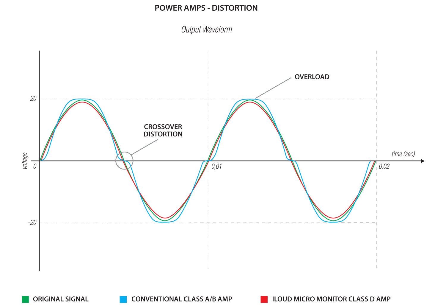 Gear Review Ik Multimedia Iloud Micro Monitors Diagram Furthermore Live Sound Pa System Setup On A Graph Showing The Bi Amp Closely Following Original Signal