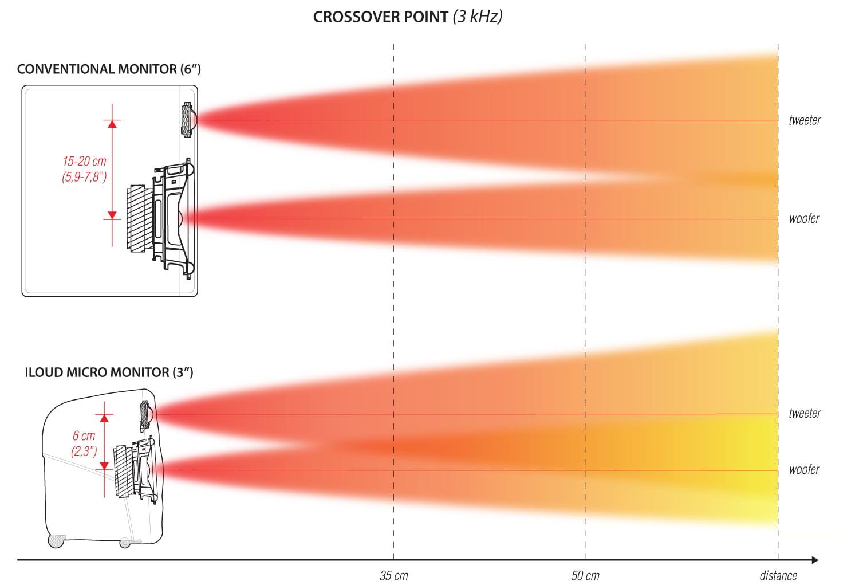 Gear Review Ik Multimedia Iloud Micro Monitors Burns Guitar Wiring Diagram View Larger Image