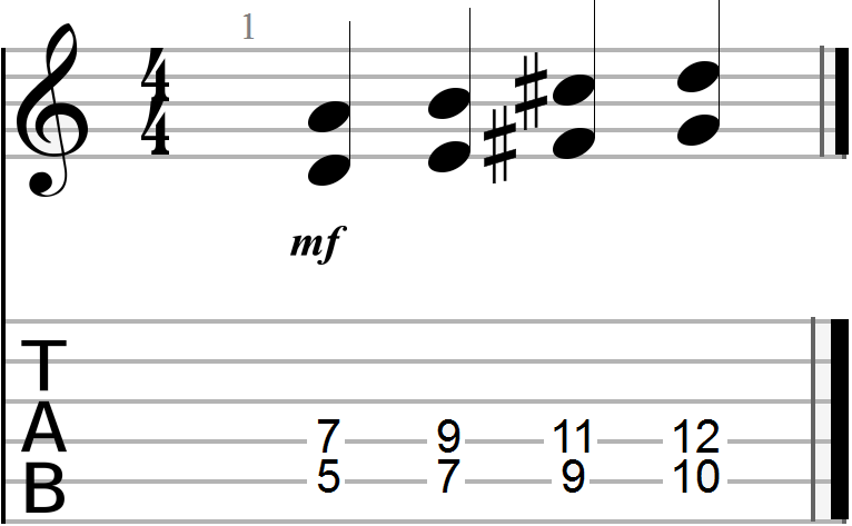 D Chord Guitar Dyadic Chord Progression