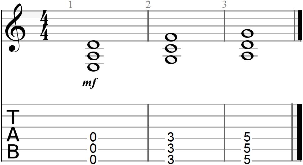 D Chord Progression