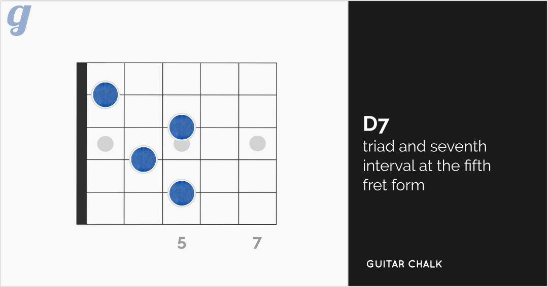 D Chord Guitar Lesson 16 Diagrams Tabs And Audio Guitar Chalk