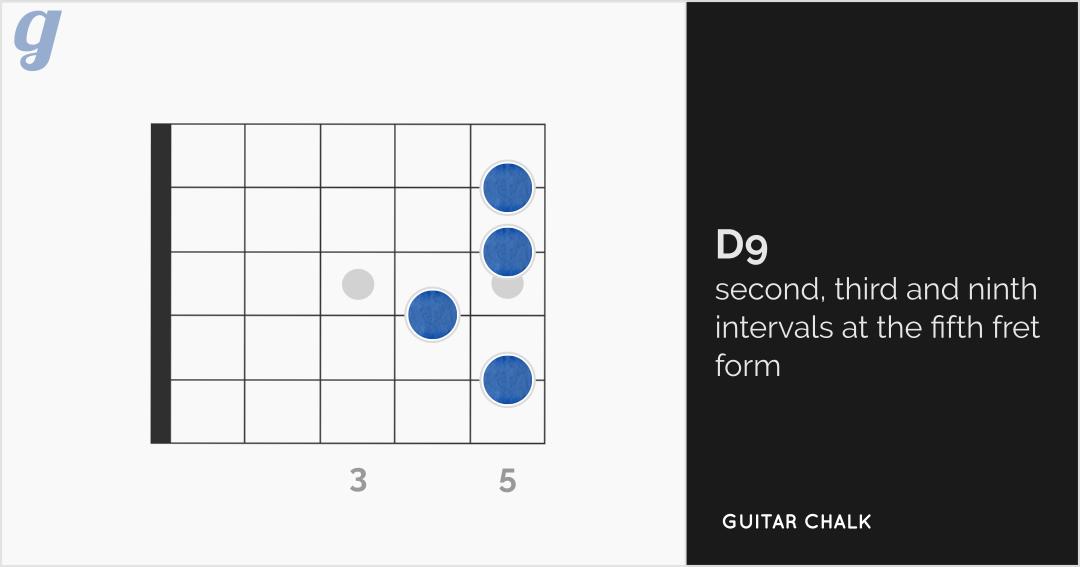 D9 Guitar Chord Diagram (fifth fret form)