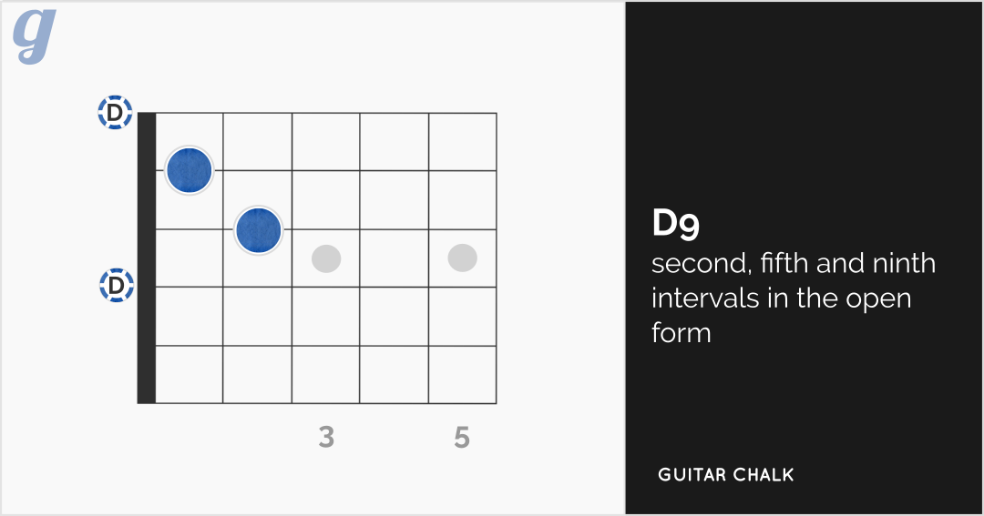 D9 Guitar Chord Diagram (open form)