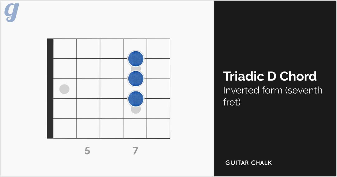 Tradic D Chord Guitar Diagram