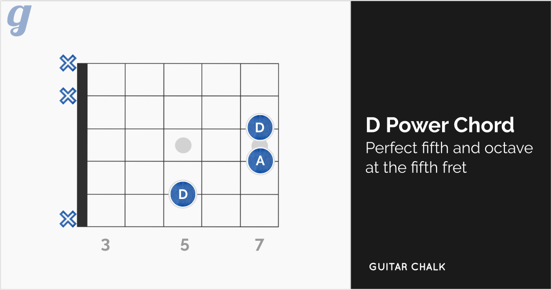 D Chord Guitar Lesson (16 Diagrams, Tabs and Audio) | Guitar Chalk