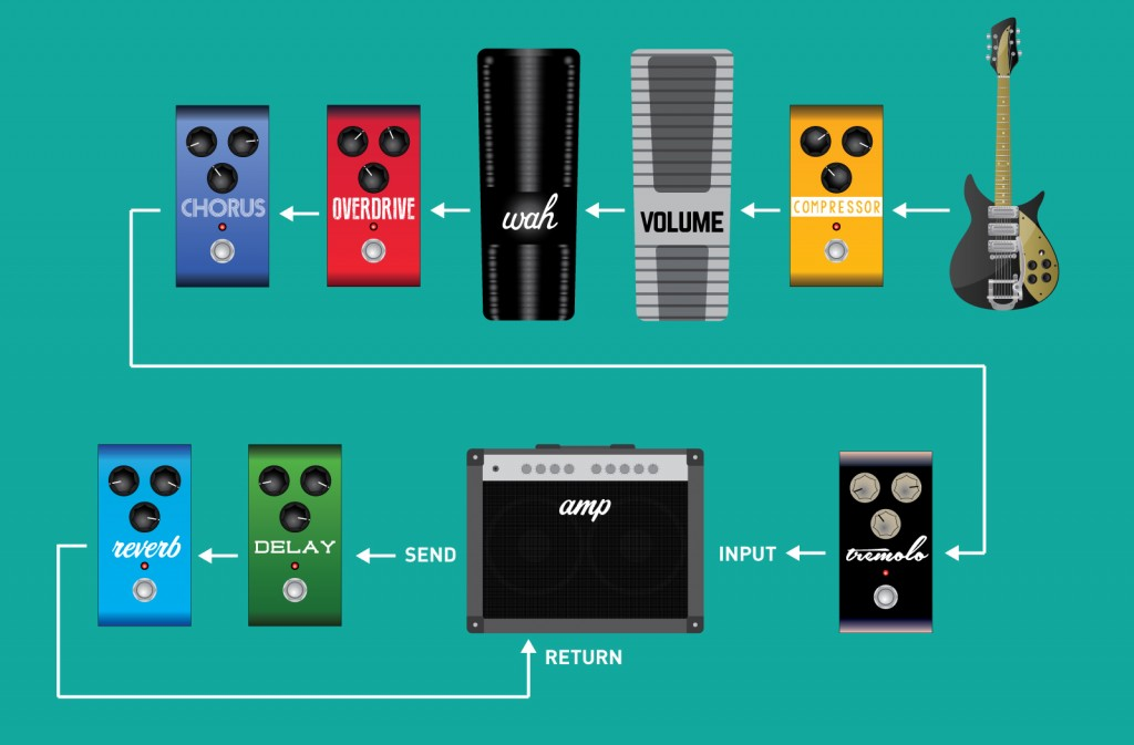 Effects Pedal Placement and Order Diagram (with effects loop)