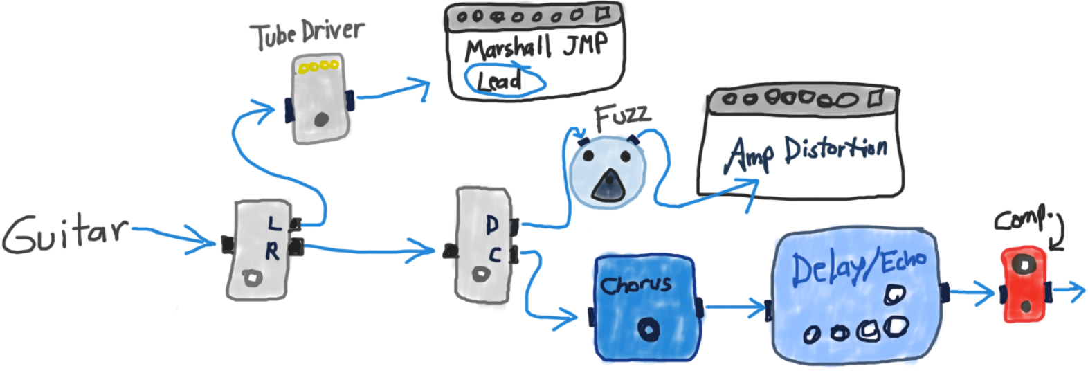 Breaking Down Eric Johnsons Lead Tone And Technique Guitar Chalk Fender Johnson Stratocaster Wiring Diagram Signal Processing Into Two Ab Boxes Effects Pedals