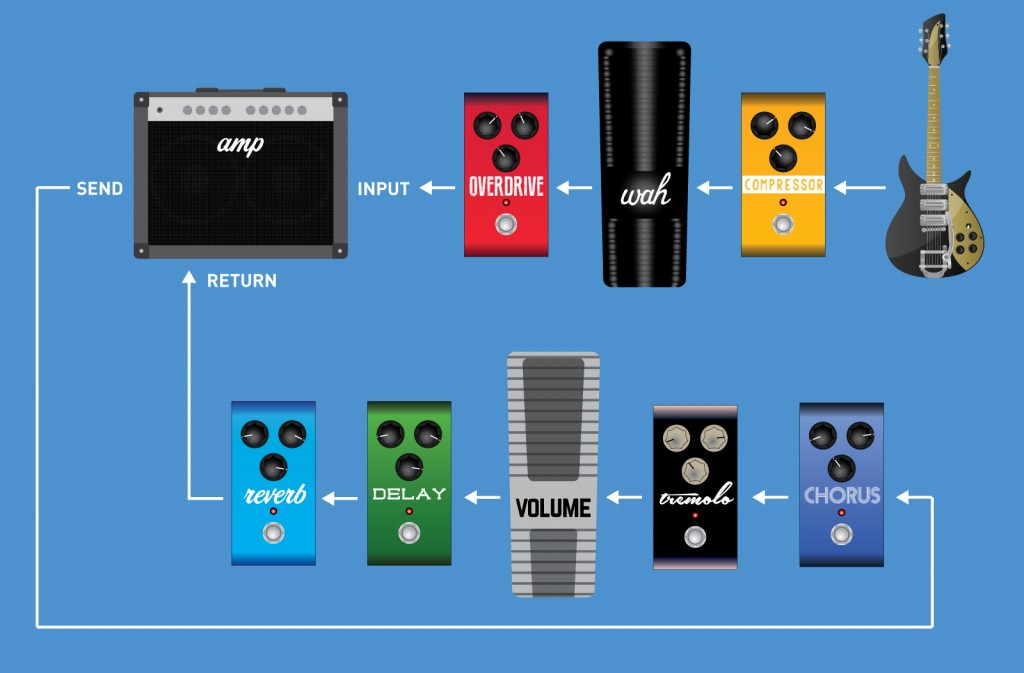 Guitar Effects Pedal Order and Signal Chain Setup (with effects loop - 2)
