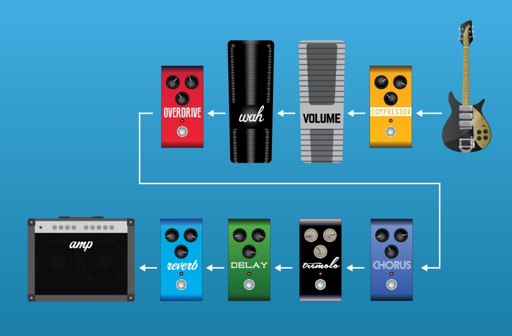 Effects Pedal Order