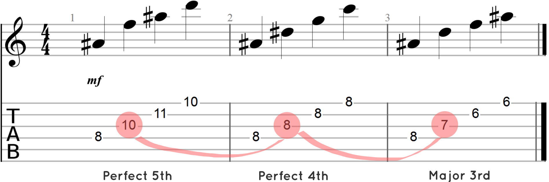 Designing better high register chord progressions guitar chalk arpeggiated chord progressioin with shifting intervals hexwebz Gallery