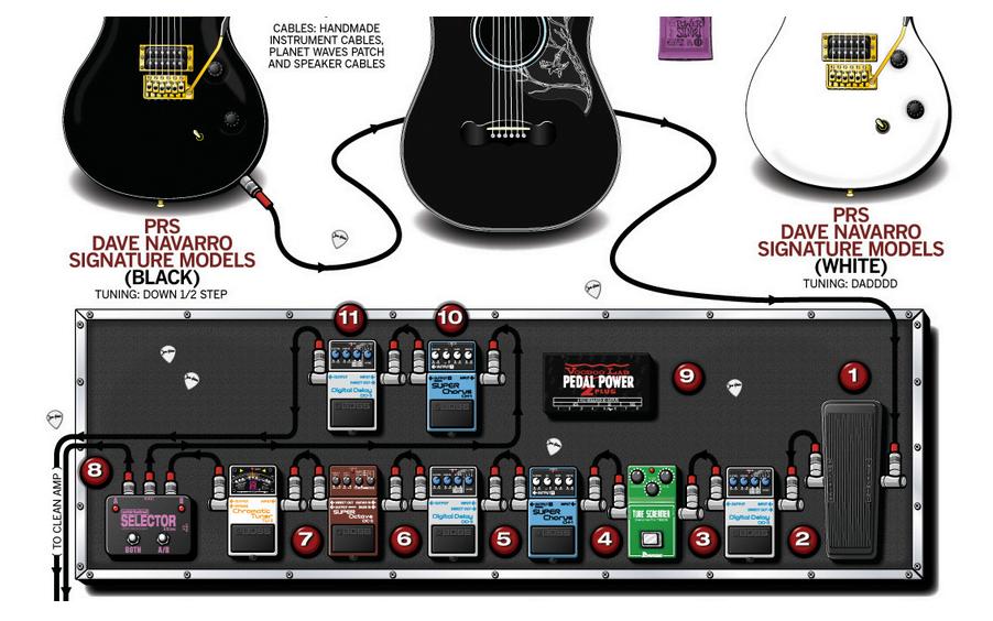running an electric guitar and pedalboard through garageband guitar chalk. Black Bedroom Furniture Sets. Home Design Ideas