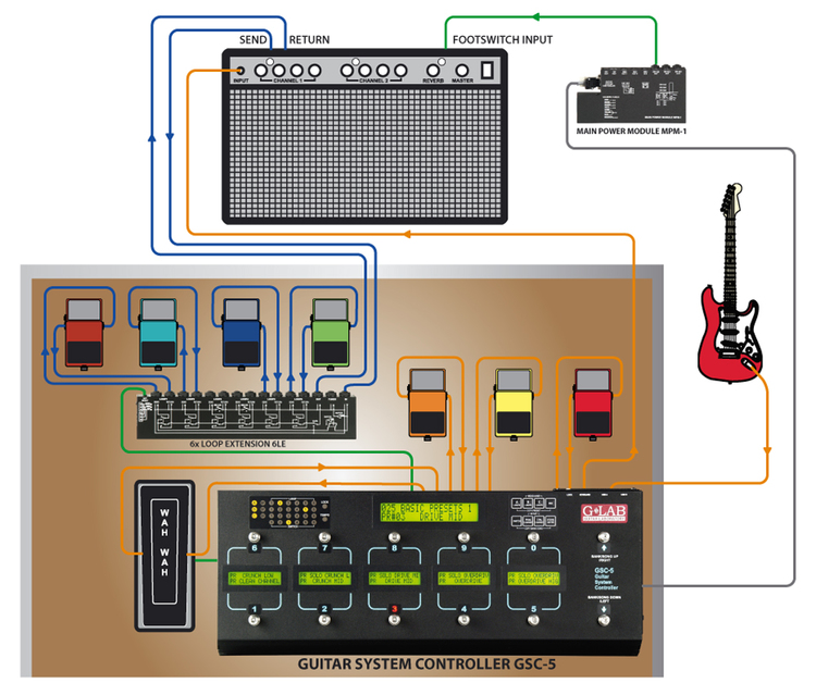 Guitar Pedal Controller System