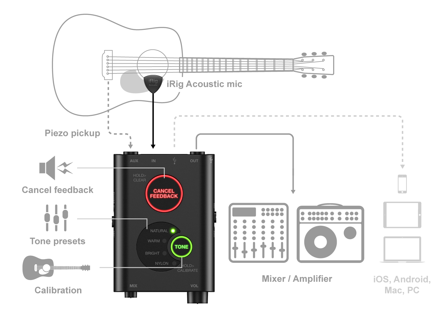 Ultimate Guide To Garageband And Guitar Recording Chalk Electric Diagram Intuitive Setup