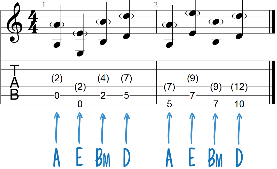 Building Fretboard Fluidity with Chord Progression Roots | Guitar Chalk