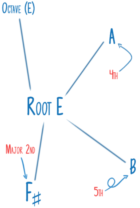 Root E and its Relevant Intervals