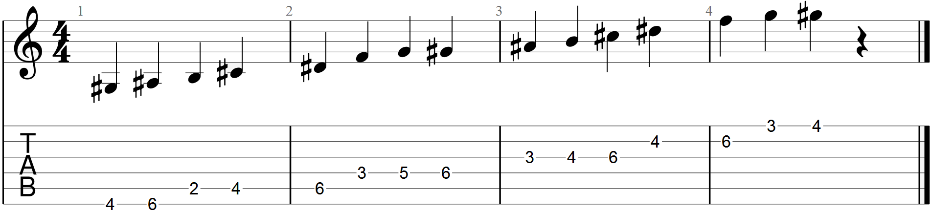 Horizontal fretboard improvising in c minor guitar chalk the melodic minor guitar scale diagram hexwebz Choice Image