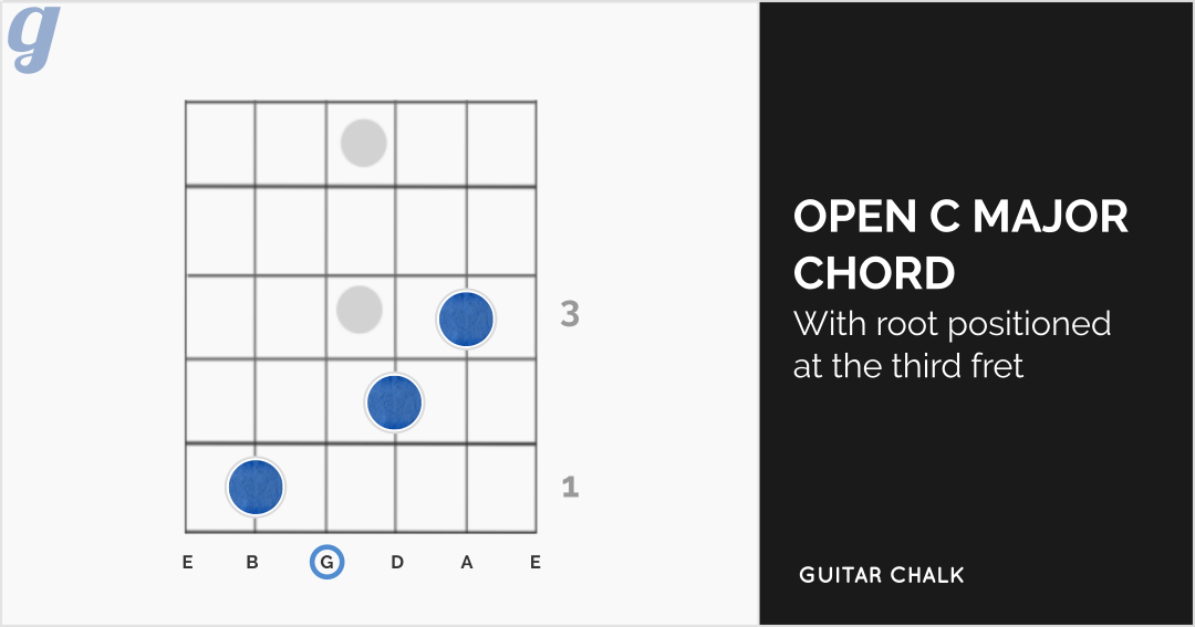 B Major Chord Guitar Gallery - piano chord chart with finger positions