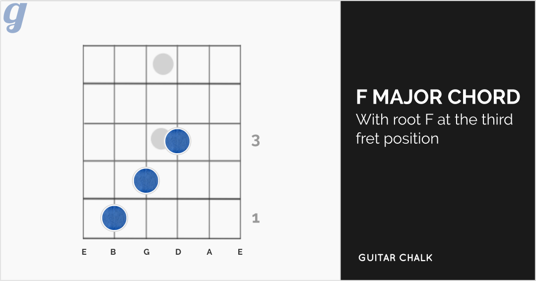 22 Basic Guitar Chords for Beginners with Diagrams, Tabs ...