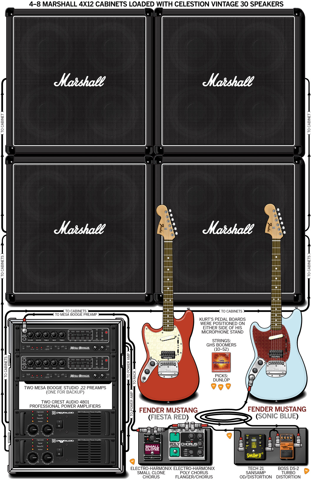 25 Creative Guitar Playing Tips For Beginners Chalk Strings Diagram Kurt Cobain Rig