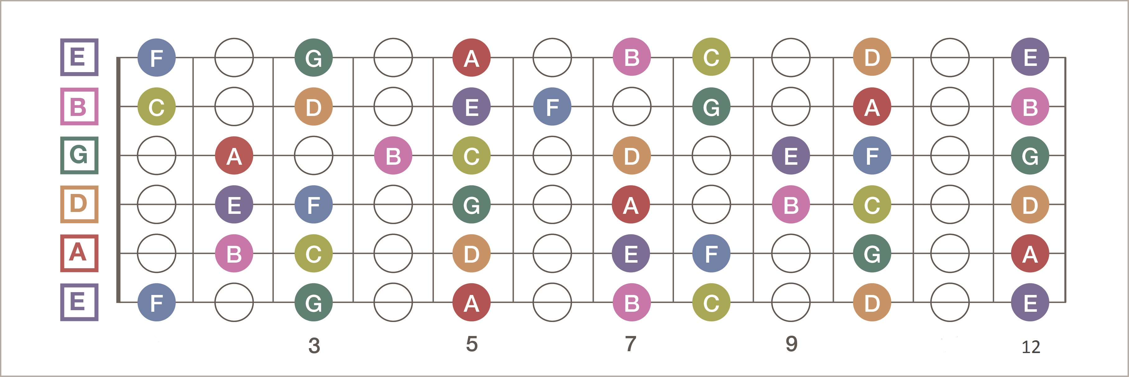 This is a graphic of Breathtaking Printable Guitar Fretboard