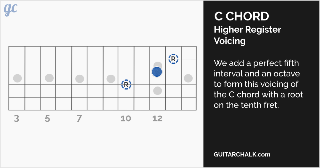 Mastering Guitar Arpeggios On The Higher Register