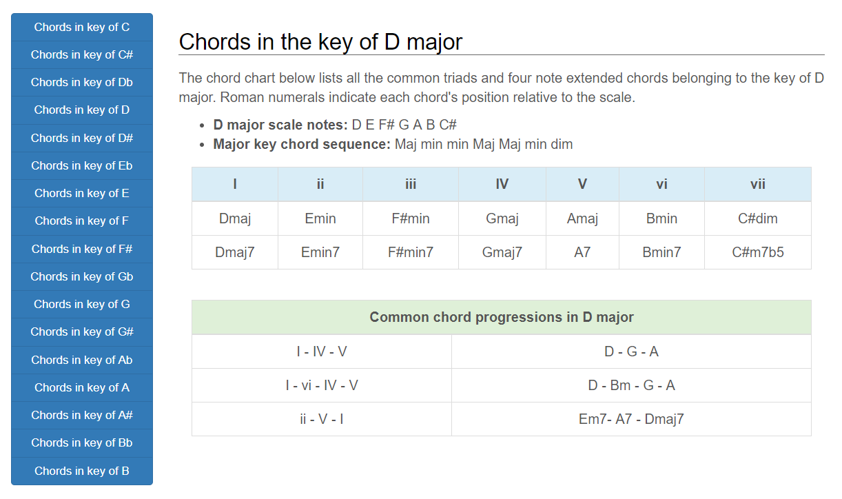 Knowing the four triad qualities on the guitar guitar chalk hexwebz Images