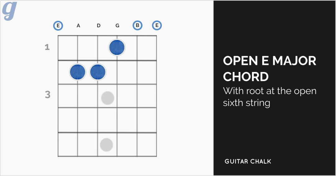 E Major Chord Guitar Images - basic guitar chords finger placement