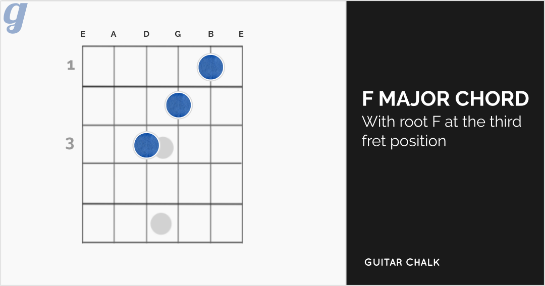 F Major Guitar Diagram - DIY Enthusiasts Wiring Diagrams •