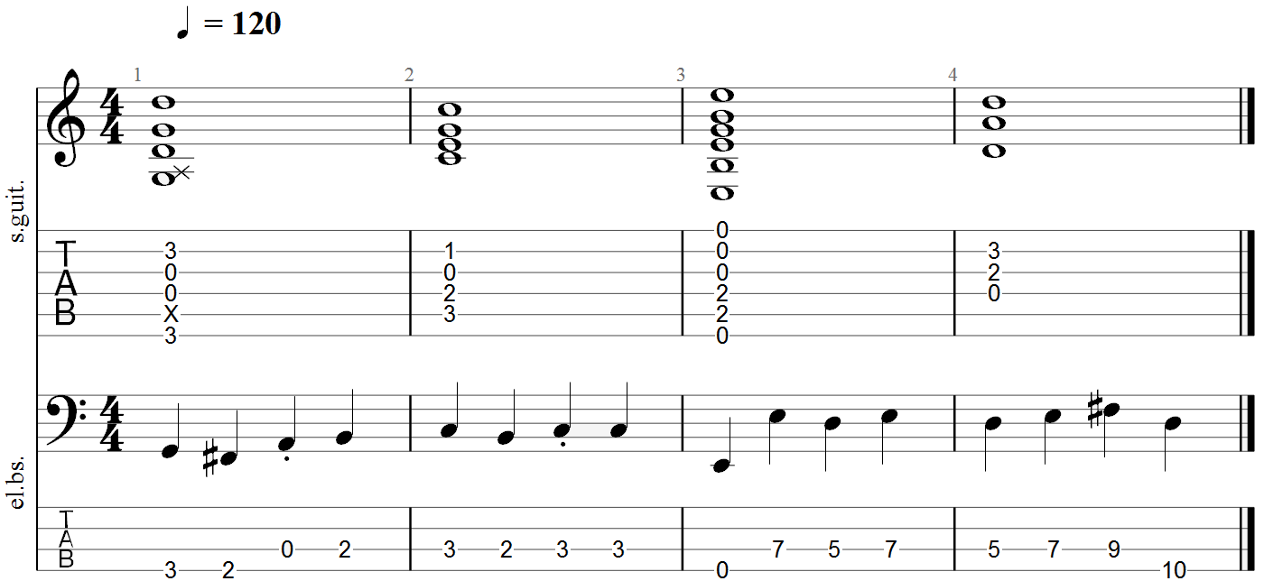 How to Build a Grand Staff Tab for Guitar and Bass in Guitar