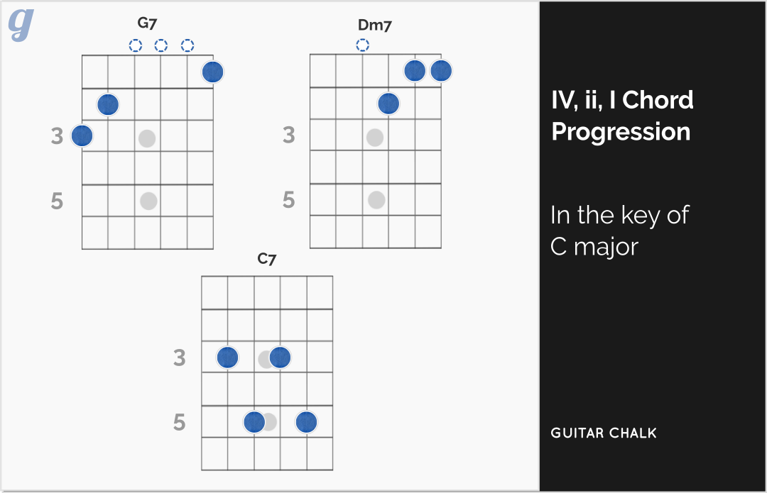 Blues Guitar Chords Progressions And The Theory Involved Guitar Chalk